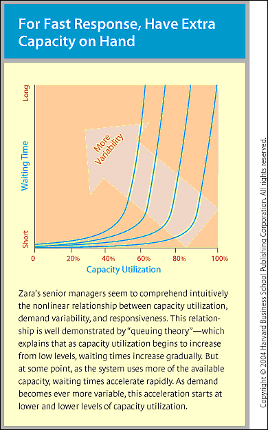 Supply Chain Management of ZARA