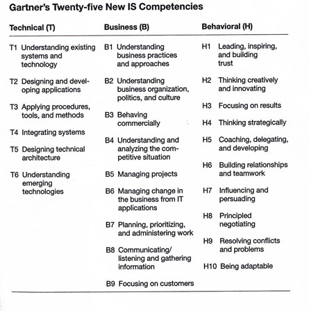Gartner's Twenty-five New IS Competencies