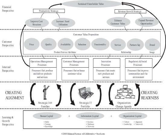 The Balanced Scorecard strategy map