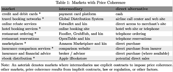 It's Called 'Price Coherence,' and It's Surprisingly Bad for Consumers | HBS Working Knowledge