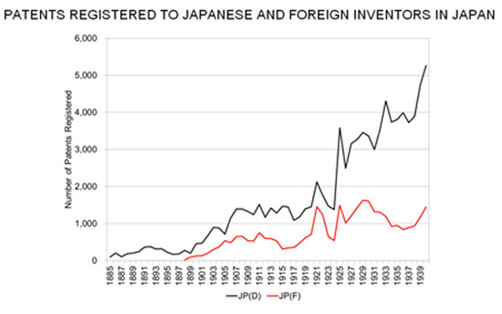 Patients Registered to Japanese and Foreign Investors in Japan