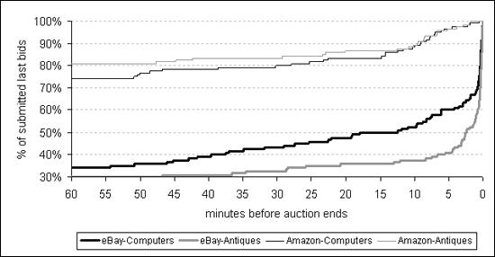 Amazon Ebay And The Bidding Wars Hbs Working Knowledge Harvard Business School