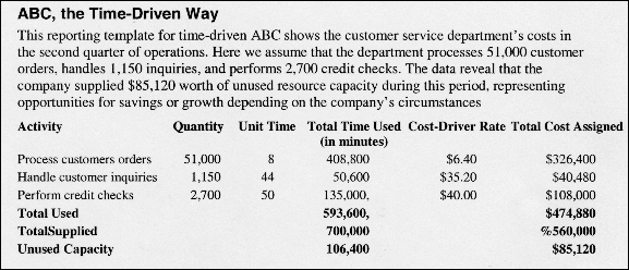 activity based costing examples pdf