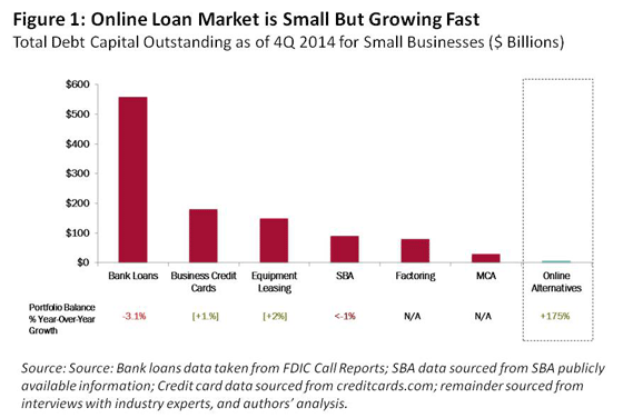 Online Banks Fill Funding Needs for Small Business - HBS Working