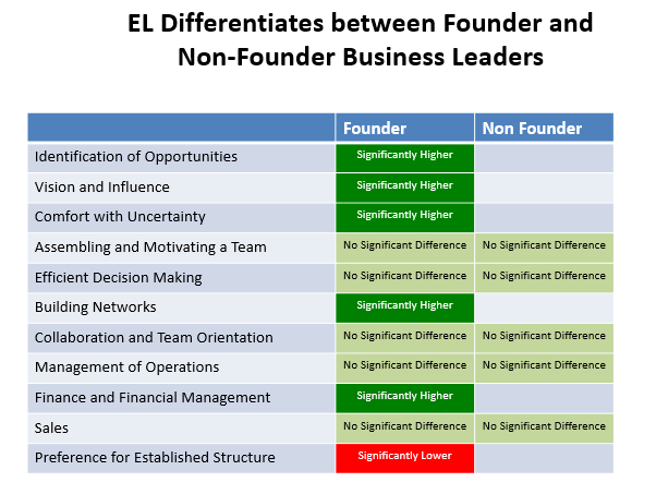 Skills And Behaviors That Make Entrepreneurs Successful  Hbs  Chart  Entrepreneurial Leadership Differentiates Between Founder And  Nonfounder Business Leaders