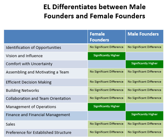 Chart 3: Entrepreneurial Leadership Differentiates Between Male And Female  Founders