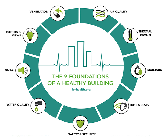 Illustration of the 9 Foundations of a Healthy Building