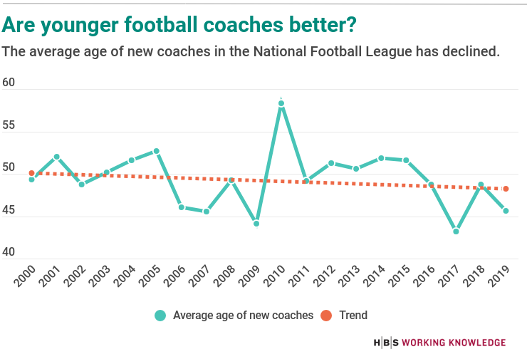 Chart showing how the average age of new NFL coaches has declined.