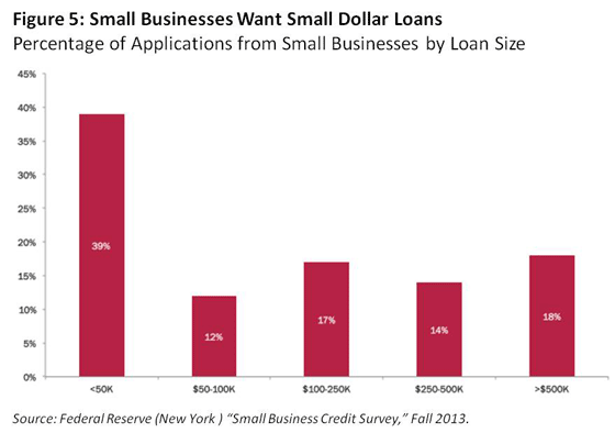 Why small business lending is not recovering final stages of the cyclical recovery from the recession it appears unlikely that all the barriers to bank lending to small business will disappear reheart