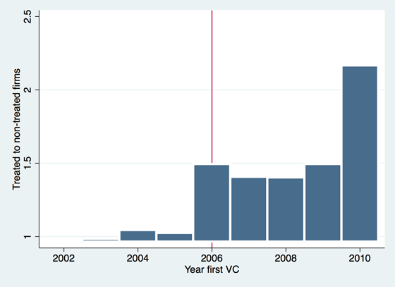 Amazon Web Services Changed the Way VCs Fund Startups - HBS Working