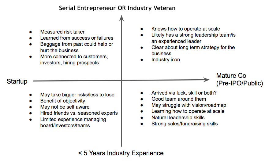 Difference between start up and ipo