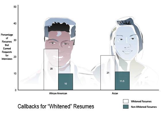 whitened resumes produce more job call backs for african americans